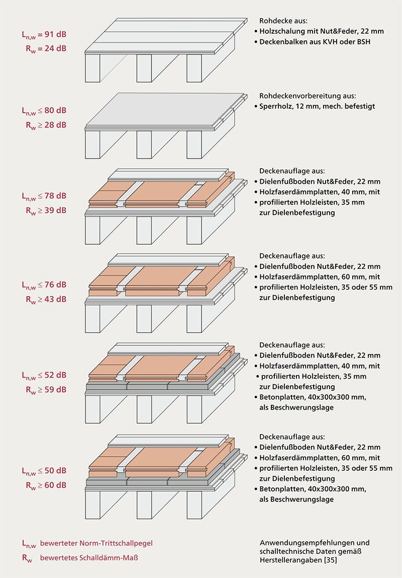 Anwendungsbereiche Holzfaserdammstoffe Wf Boden Und Decke Verband Dammstoffe Aus Nachwachsenden Rohstoffen